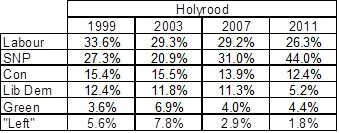 Holyrood Results table